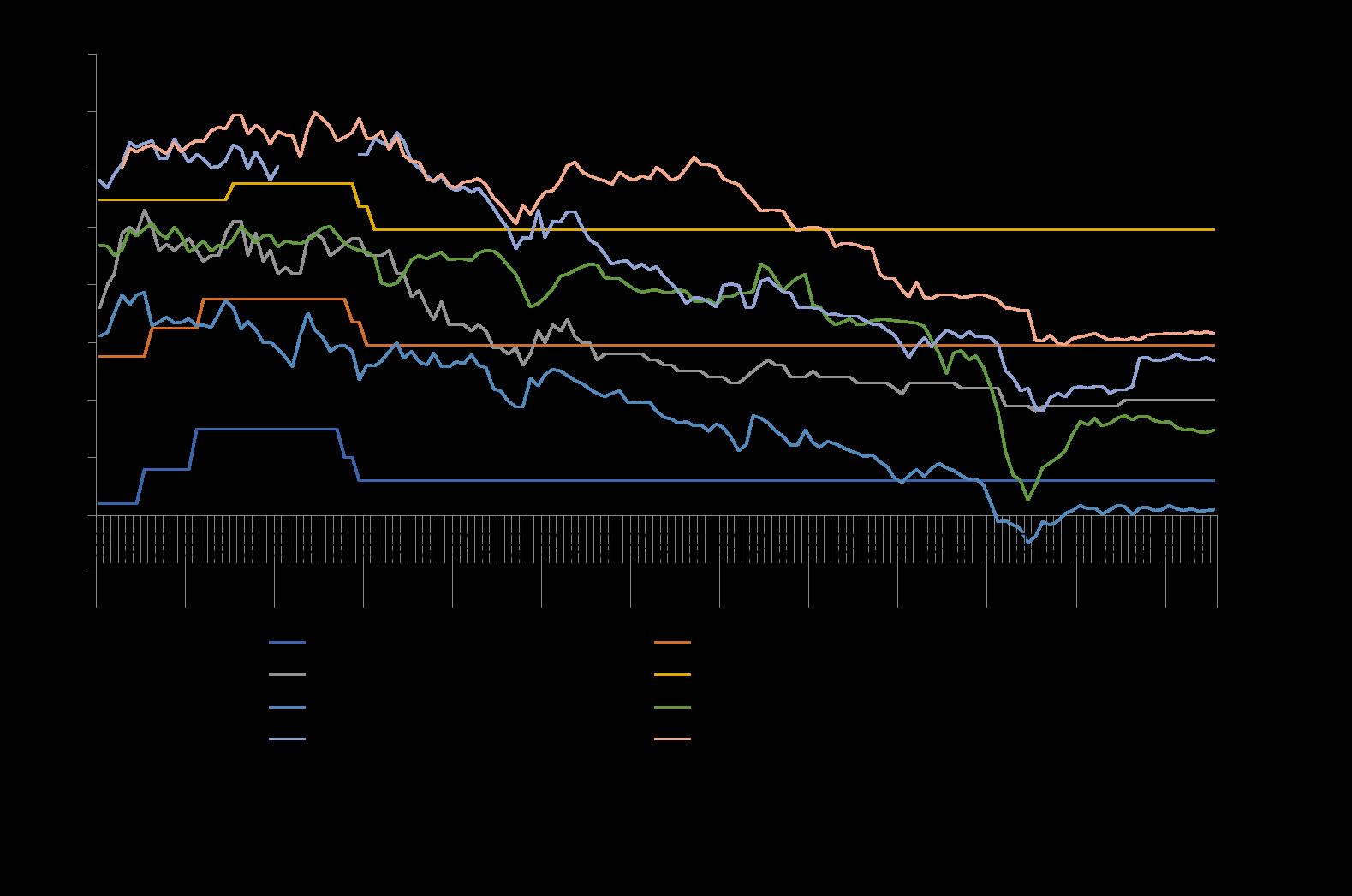 長期プライムルート・短期プライムルート・賃貸住宅ローン金利の推移|資産活用総研 大鏡建設