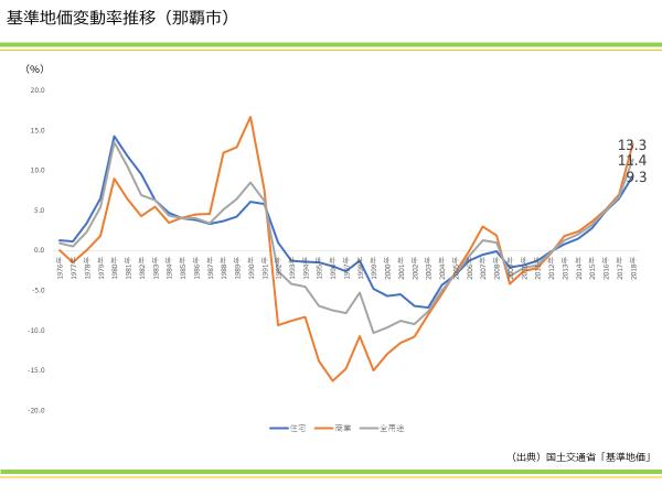 基準地価変動率推移(那覇市)|資産活用総研 大鏡建設