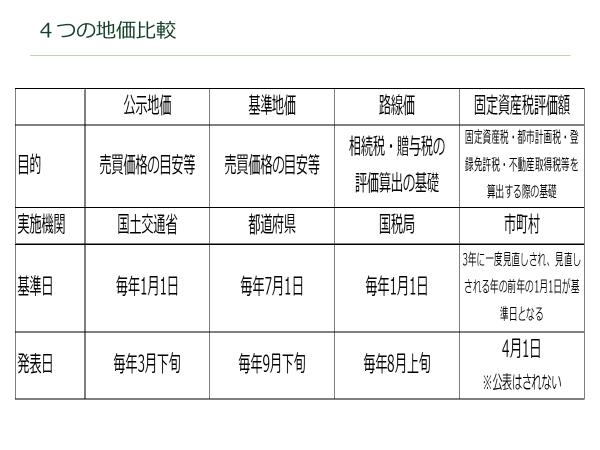 4つの地価比較 資産活用総研 大鏡建設 沖縄