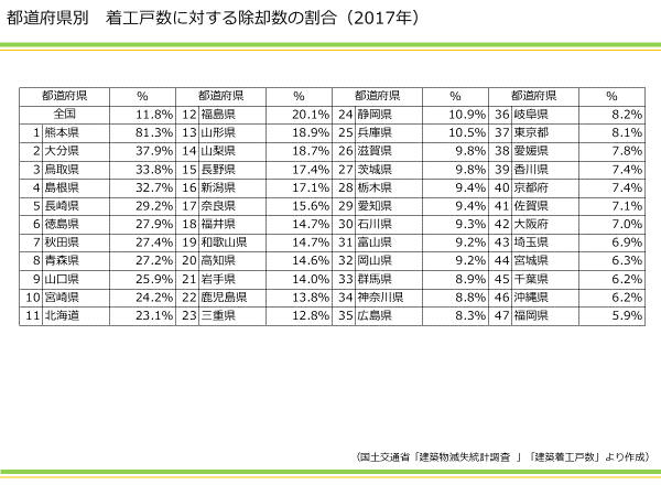 都道府県別 着工戸数に対する除却数の割合 資産活用総研 大鏡建設