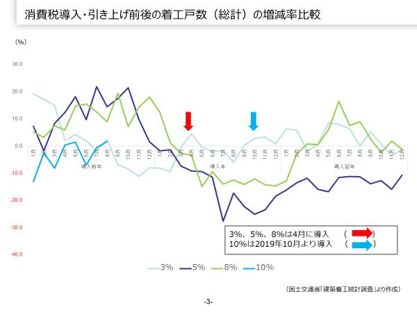 消費税導入・引上げ前後の着工戸数(総計)の増減比率|資産活用総研 大鏡建設