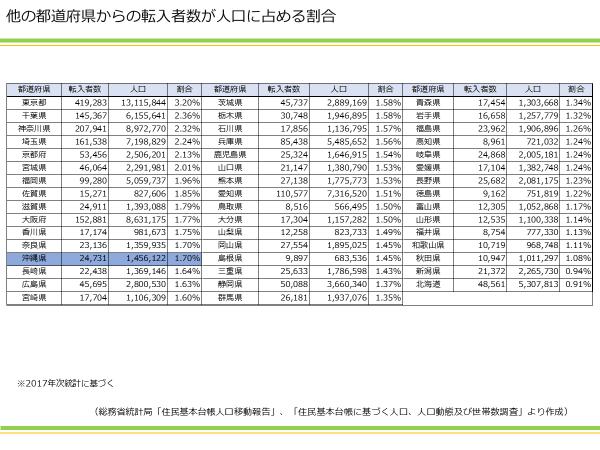 他の都道府県からの転入者数が人口に占める割合