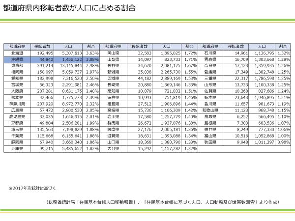 都道府県内移転者数が人口に占める割合