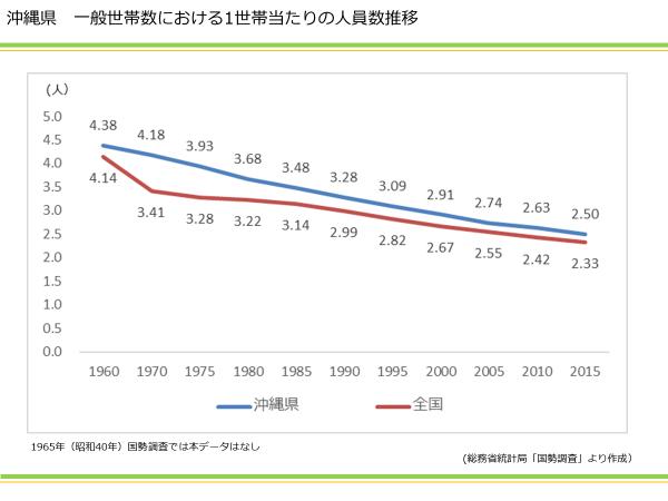沖縄県 一般世帯数における1世帯当たりの人員数推移|資産活用総研 大鏡建設
