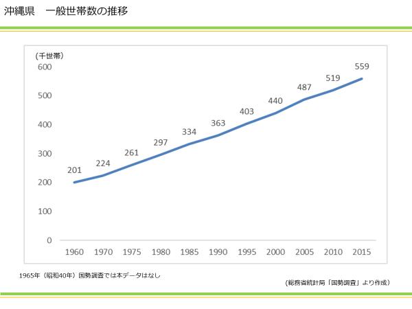 沖縄県 一世帯数の推移|資産活用総研 大鏡建設