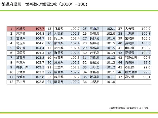 都道府県別 世帯数の増減比較|資産活用総研 大鏡建設