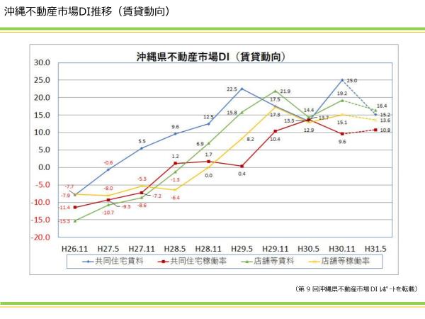 沖縄不動産市場DI推移(賃貸動向)|資産活用総研 大鏡建設