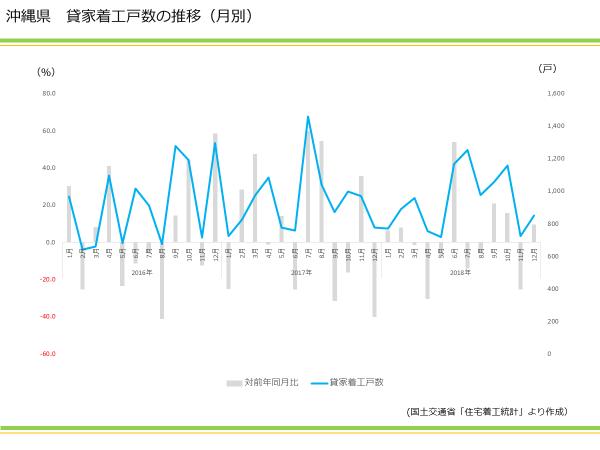 沖縄県 貸家着工戸数の推移(月別)|資産活用総研 大鏡建設