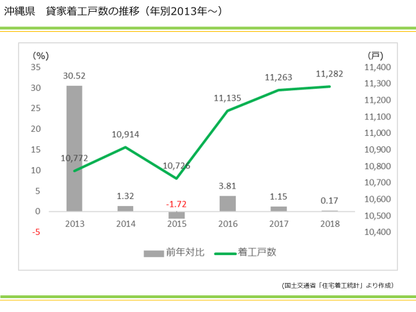 沖縄県 貸家着工戸数の推移(年別2013年~)|資産活用総研 大鏡建設