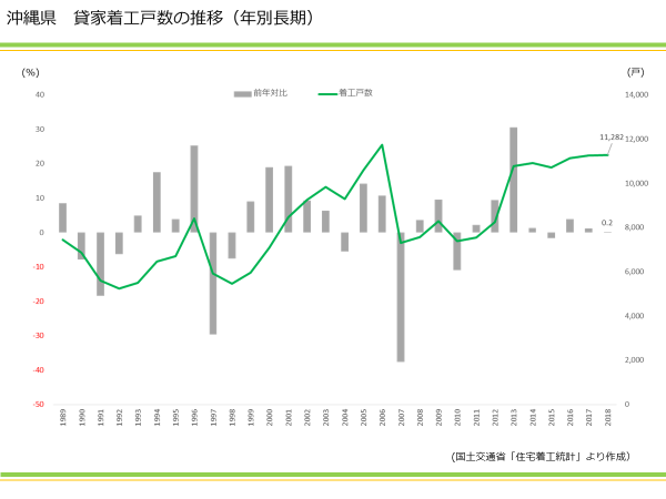 沖縄県 貸家着工数の推移(年別長期)|資産活用総研 大鏡建設