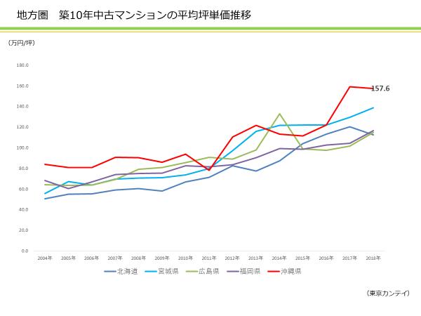 沖縄県のマンション価格はどれくらい高くなっているのか