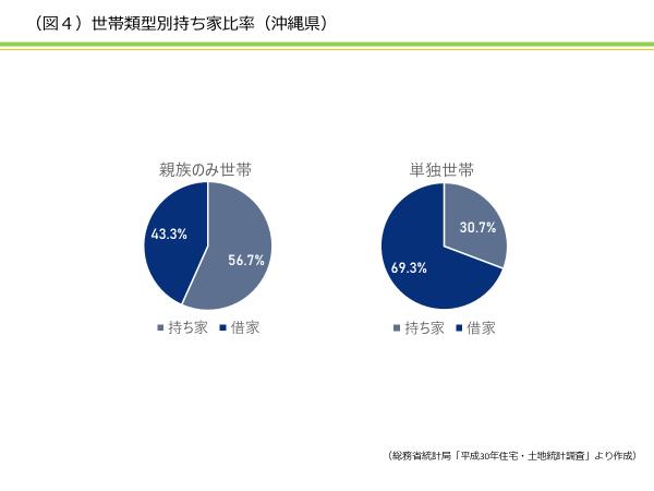 沖縄県では誰が賃貸住宅に住んでいるのか? 資産活用総研 大鏡建設