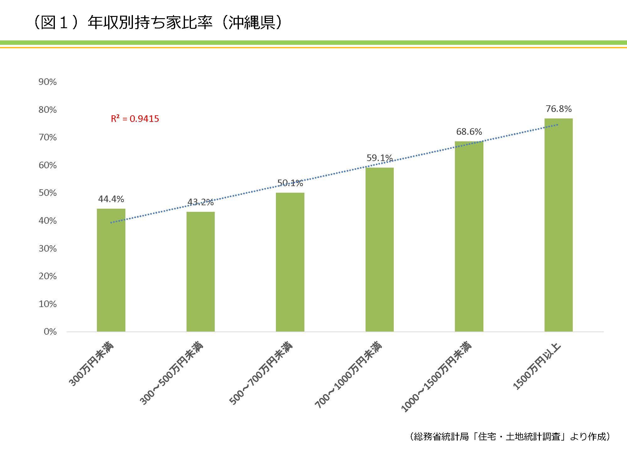 沖縄県における、持ち家・賃貸住宅について深堀りして考える|資産活用総研 大鏡建設