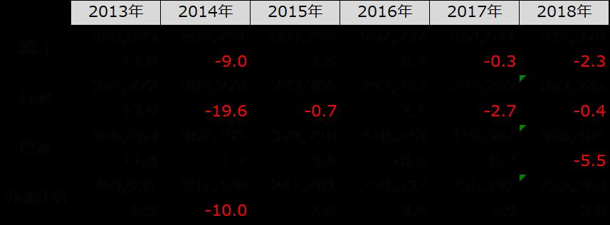 2019年沖縄県の賃貸住宅着工戸数は増えたのか?|資産活用総研 大鏡建設
