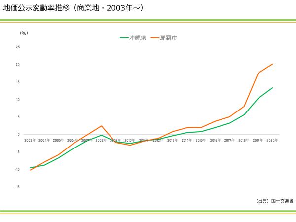 3年連続 沖縄は全国NO1の上昇率! 2020年地価公示の分析|資産活用総研 大鏡建設