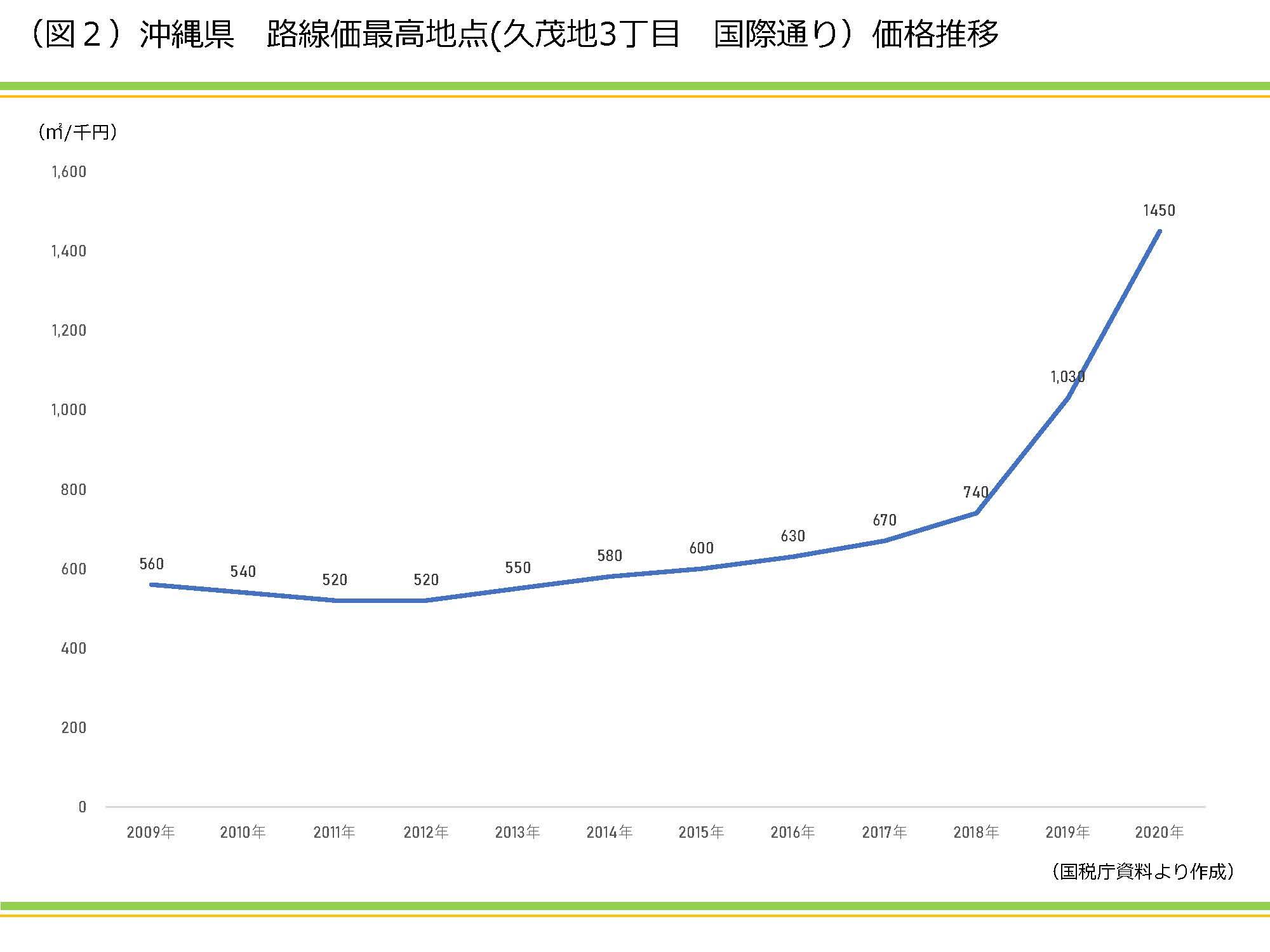 2020年最新 路線価の分析|資産活用総研 大鏡建設