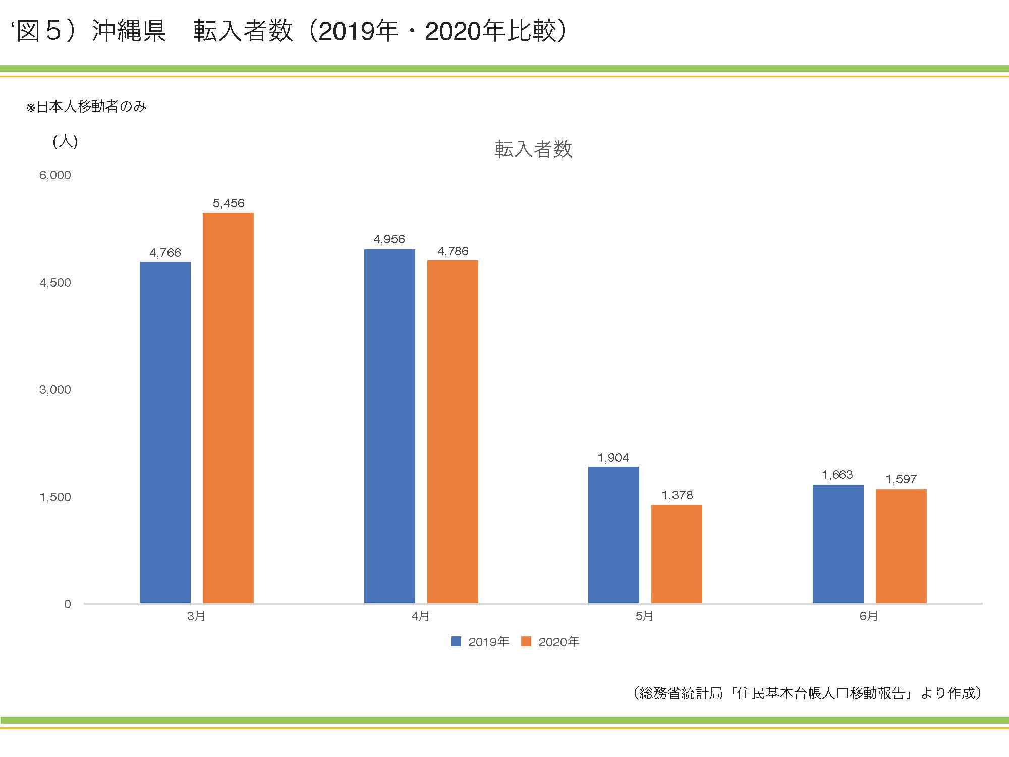新型コロナウイルスの影響で沖縄県への人口流入はどう変化したのか|資産活用総研 大鏡建設