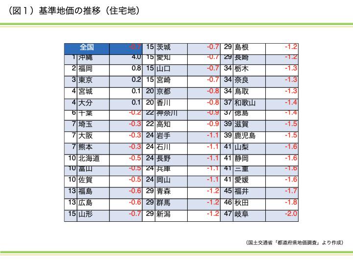 2020年最新 基準地価 沖縄の不動産市場の強さは本物か?|資産活用総研 大鏡建設