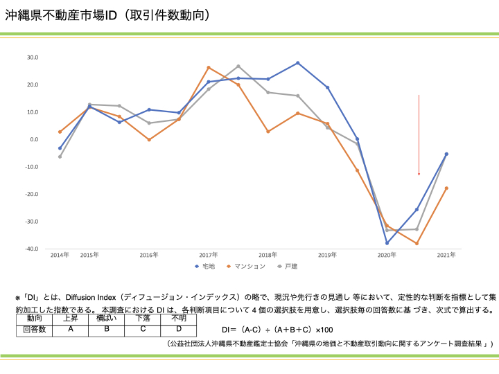 沖縄における不動産市況の見通しとDI調査分析|資産活用総研 大鏡建設