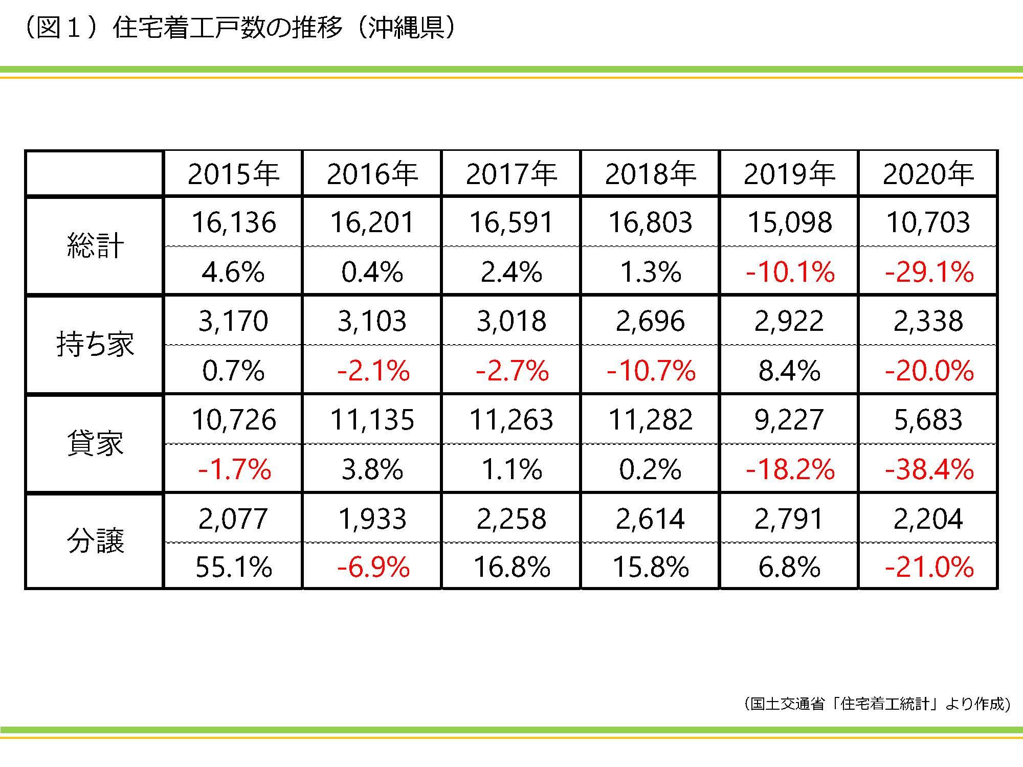 2020年沖縄県ではどれくらいの賃貸住宅が建てられたのか|資産活用総研 大鏡建設