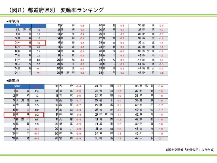 2021年最新版! 沖縄県の地価公示を読み解く 資産活用総研 大鏡建設