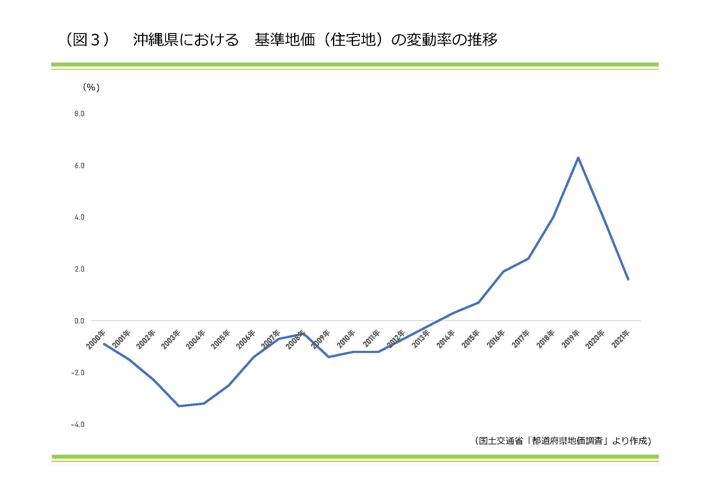 2021年度 基準地価分析 全国と沖縄県の状況|資産活用総研 大鏡建設